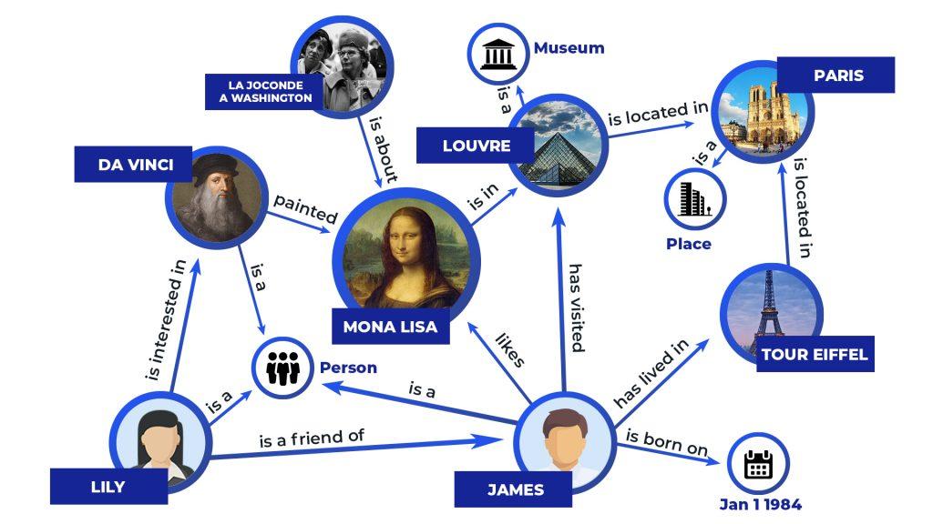 Qué es el Knowledge Graph de Google