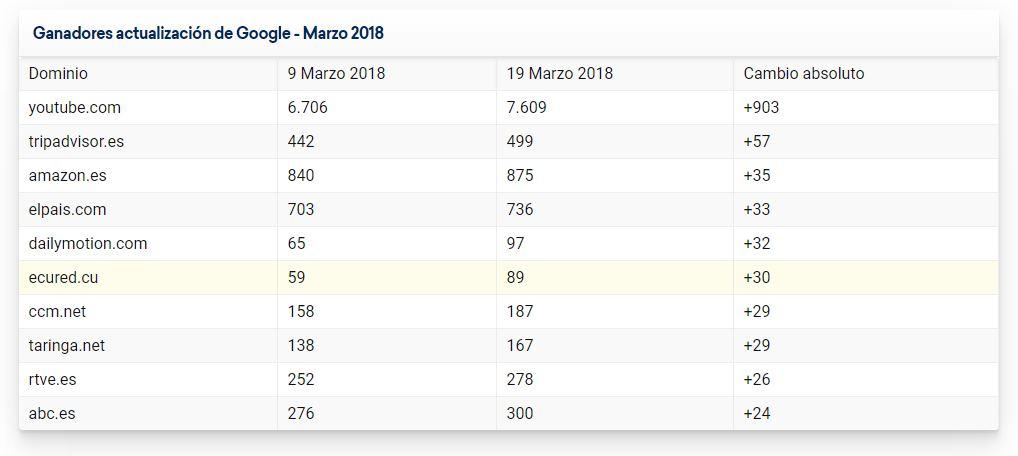 actualización Google Marzo 2018