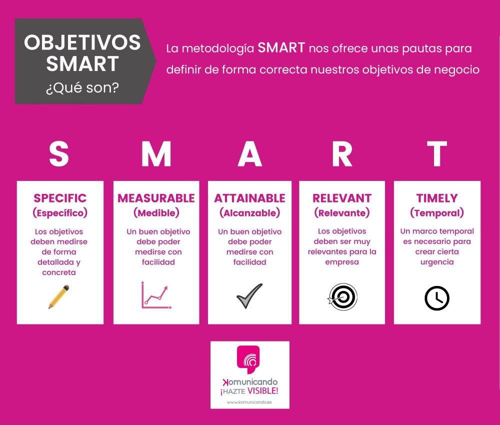 Objetivos smart marketing digital